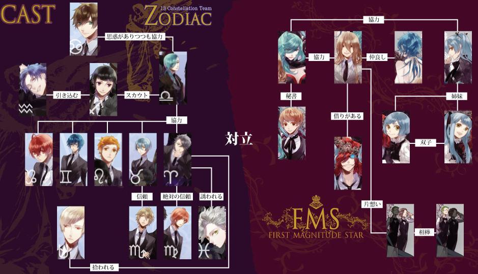 Anime Starry Sky Zodiac Signs